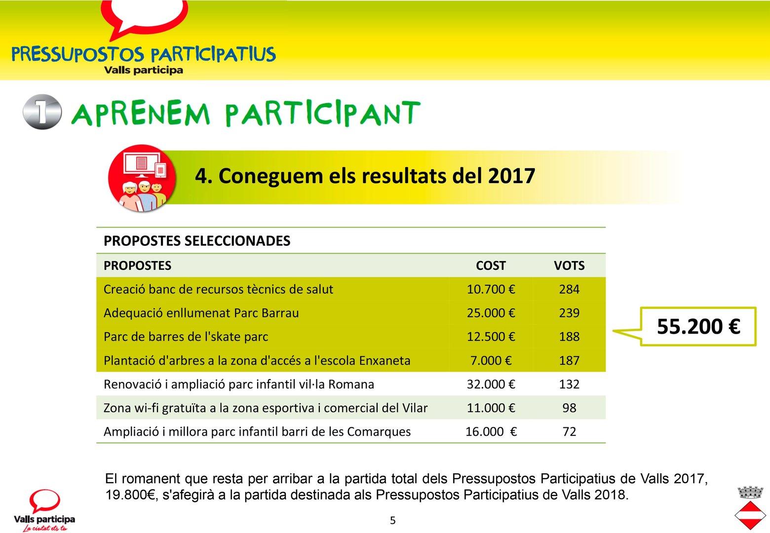 Resultats Pressupostos Participatius Valls 2018 5
